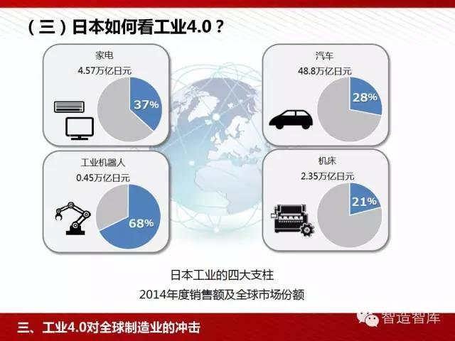 工业4.0与中国制造2025培训PPT 经营管理 第51张