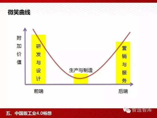 工业4.0与中国制造2025培训PPT 经营管理 第69张