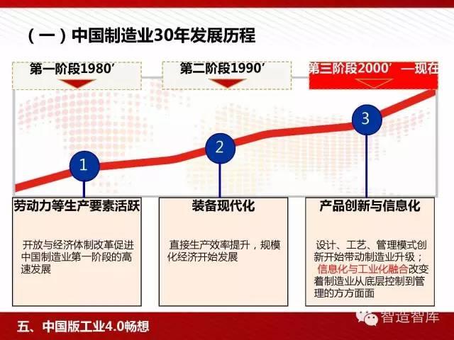 工业4.0与中国制造2025培训PPT 经营管理 第65张
