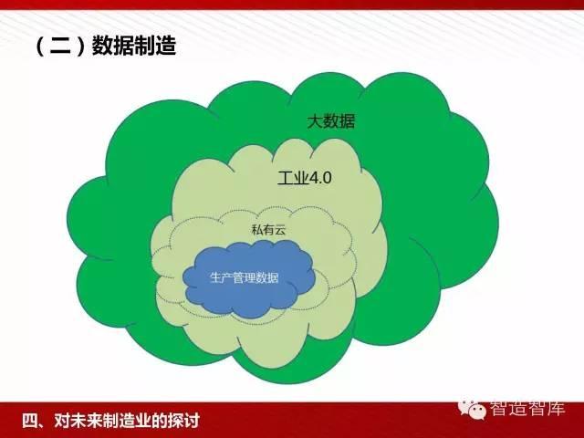 工业4.0与中国制造2025培训PPT 经营管理 第55张