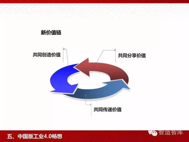 工业4.0与中国制造2025培训PPT 经营管理 第70张
