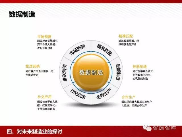 工业4.0与中国制造2025培训PPT 经营管理 第58张