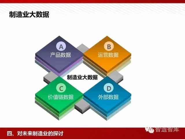 工业4.0与中国制造2025培训PPT 经营管理 第57张