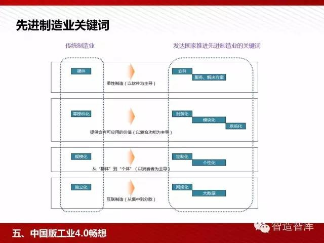 工业4.0与中国制造2025培训PPT 经营管理 第73张