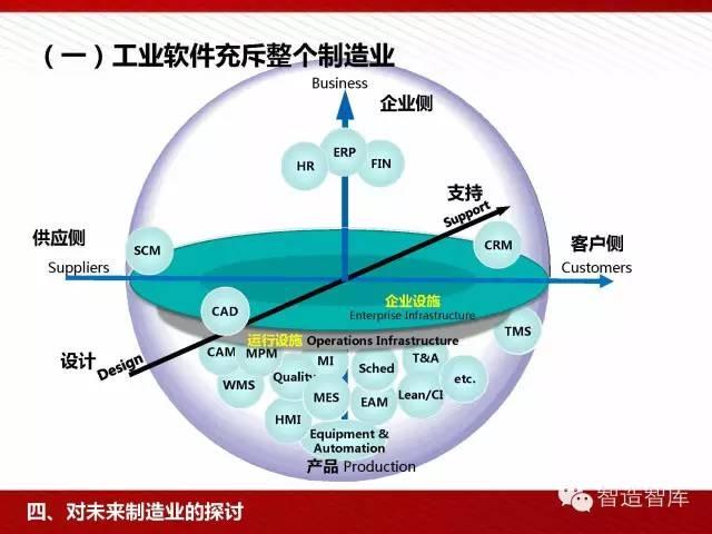 工业4.0与中国制造2025培训PPT 经营管理 第54张
