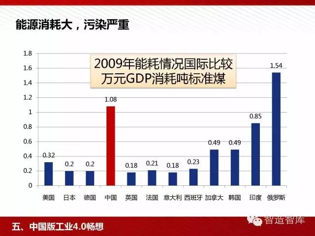 工业4.0与中国制造2025培训PPT 经营管理 第68张