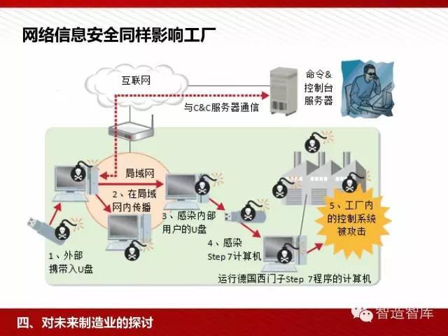 工业4.0与中国制造2025培训PPT 经营管理 第60张