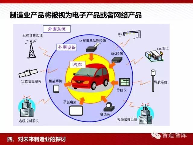 工业4.0与中国制造2025培训PPT 经营管理 第62张