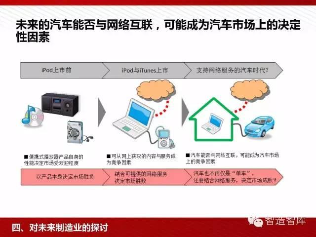 工业4.0与中国制造2025培训PPT 经营管理 第63张