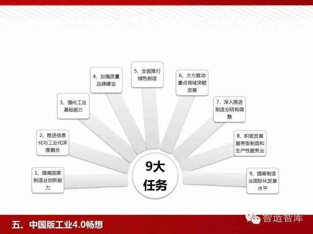 工业4.0与中国制造2025培训PPT 经营管理 第82张