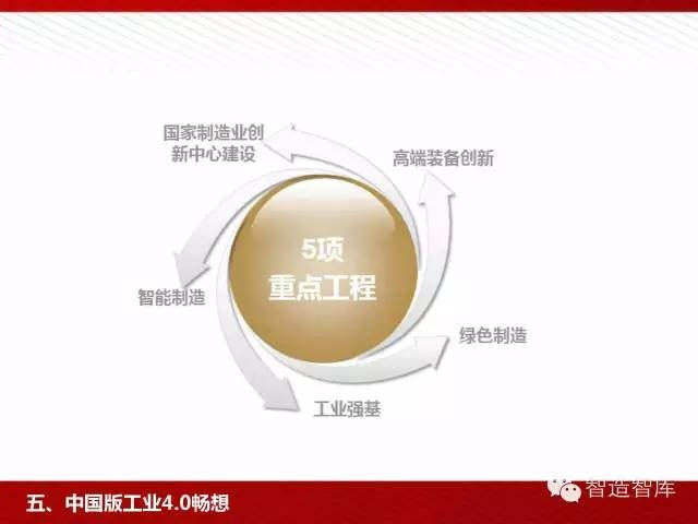 工业4.0与中国制造2025培训PPT 经营管理 第84张