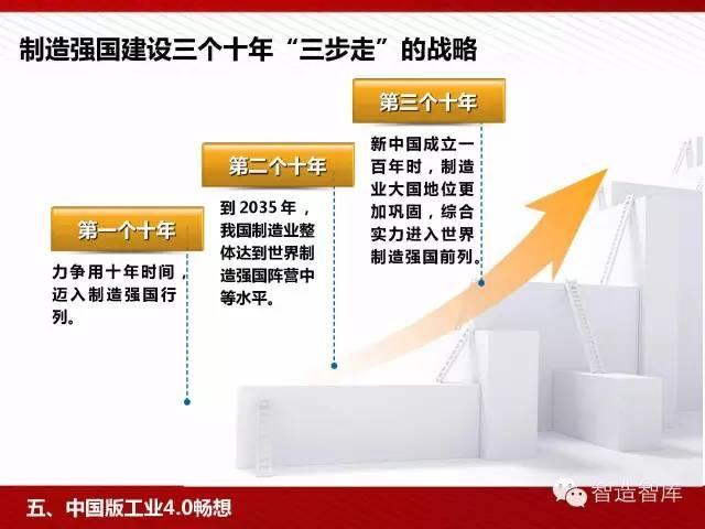 工业4.0与中国制造2025培训PPT 经营管理 第80张