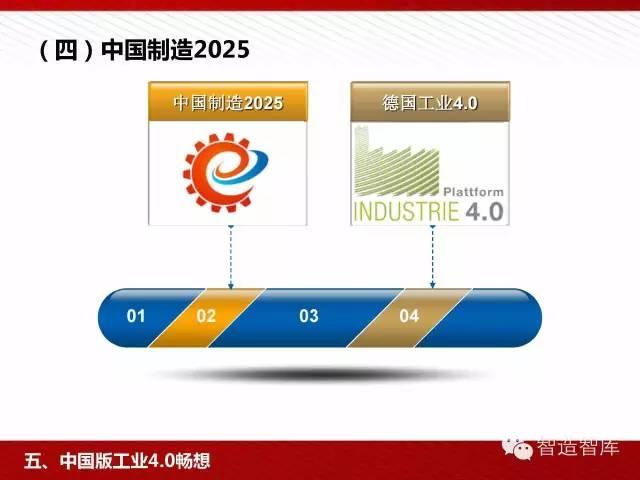 工业4.0与中国制造2025培训PPT 经营管理 第76张