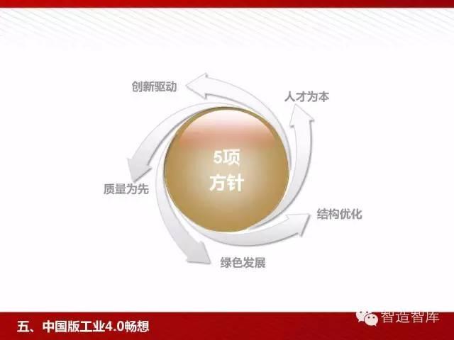 工业4.0与中国制造2025培训PPT 经营管理 第81张