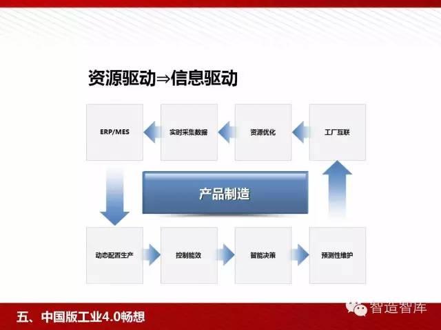 工业4.0与中国制造2025培训PPT 经营管理 第78张