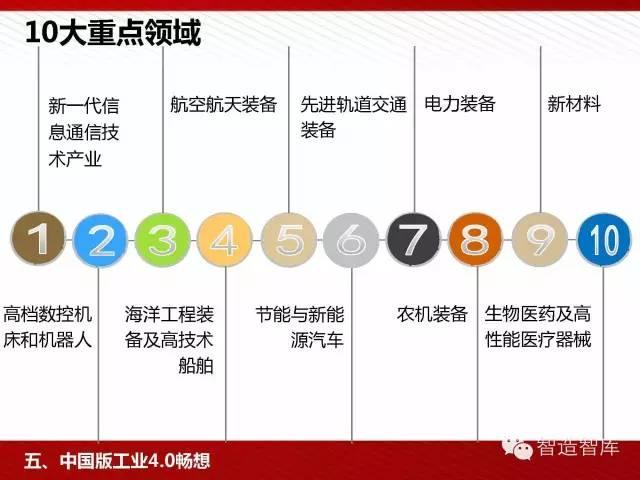 工业4.0与中国制造2025培训PPT 经营管理 第83张