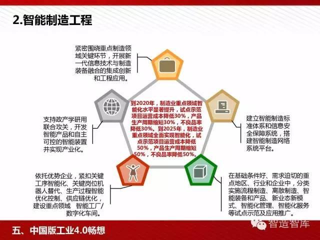 工业4.0与中国制造2025培训PPT 经营管理 第86张