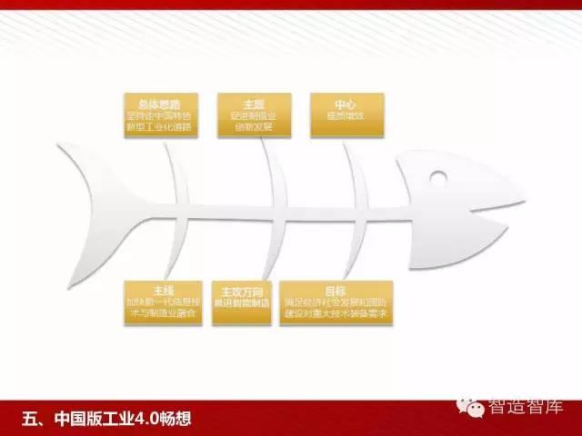 工业4.0与中国制造2025培训PPT 经营管理 第77张