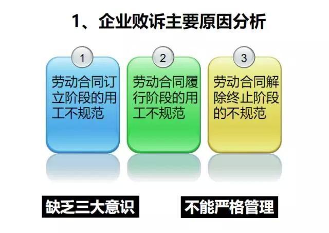 全民必修课:劳动关系解除终止技巧与实务操作 经营管理