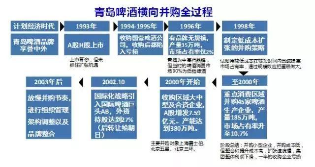最全资本运作六大实战类型及模式分析(附案例,建议收藏!) 经营管理 第2张