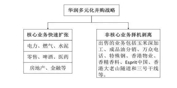 最全资本运作六大实战类型及模式分析(附案例,建议收藏!) 经营管理 第7张