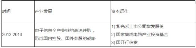 最全资本运作六大实战类型及模式分析(附案例,建议收藏!) 经营管理 第6张