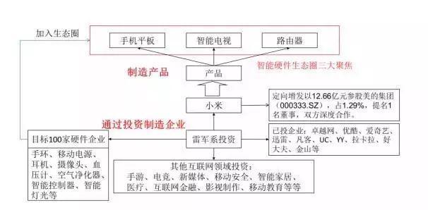 最全资本运作六大实战类型及模式分析(附案例,建议收藏!) 经营管理 第12张