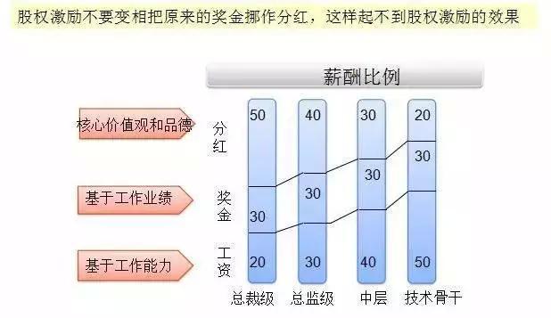 重磅干货:股权激励实操手册 经营管理 第2张