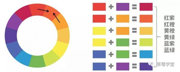 色彩搭配常识-新媒体必须知道的运营常识 自媒体 第5张