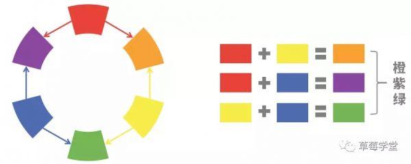 色彩搭配常识-新媒体必须知道的运营常识 自媒体 第4张