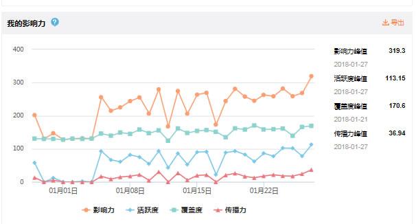 一个月从0到10000,新浪微博涨粉总结 自媒体 第7张