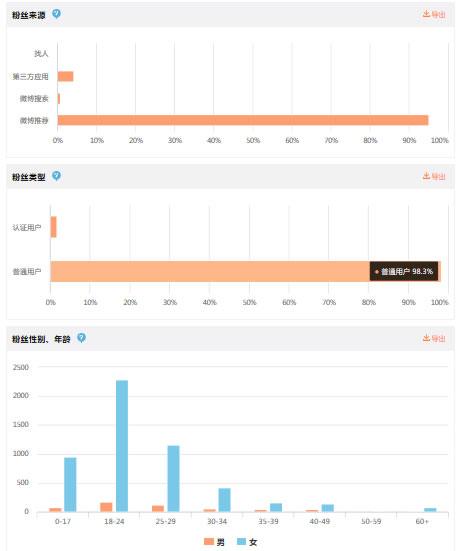 一个月从0到10000,新浪微博涨粉总结 自媒体 第2张