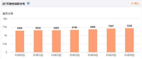 一个月从0到10000,新浪微博涨粉总结 自媒体 第3张