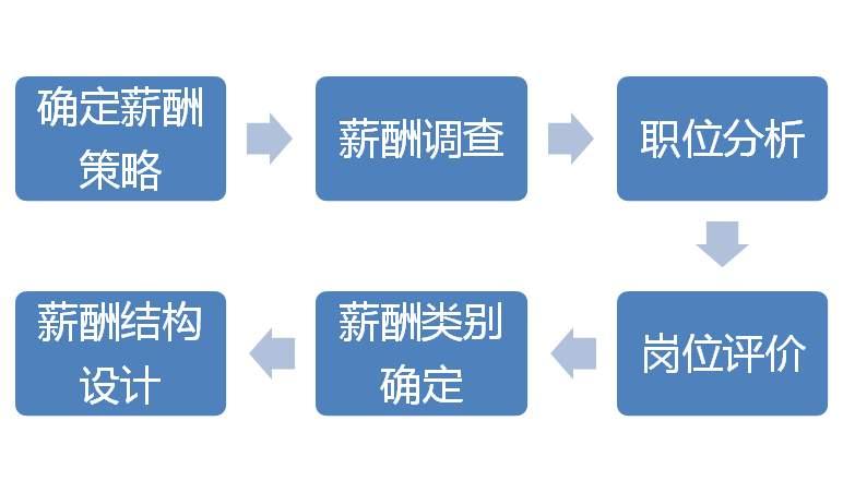 企业薪酬体系建设的6个步骤 经营管理 第4张